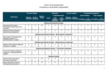 Отчетность - пример отчета на исполнительской дисциплине